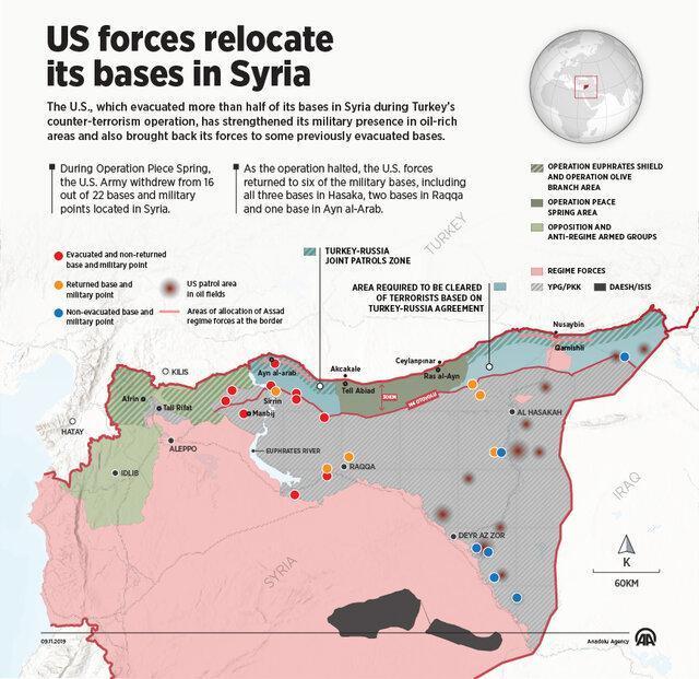 نظامیان آمریکایی در میادین نفتی استقرار یافتند