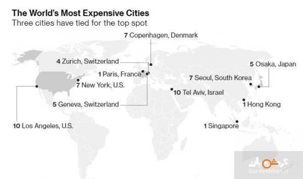 گران ترین و مقرون به صرفه ترین شهر های دنیا کدامند؟